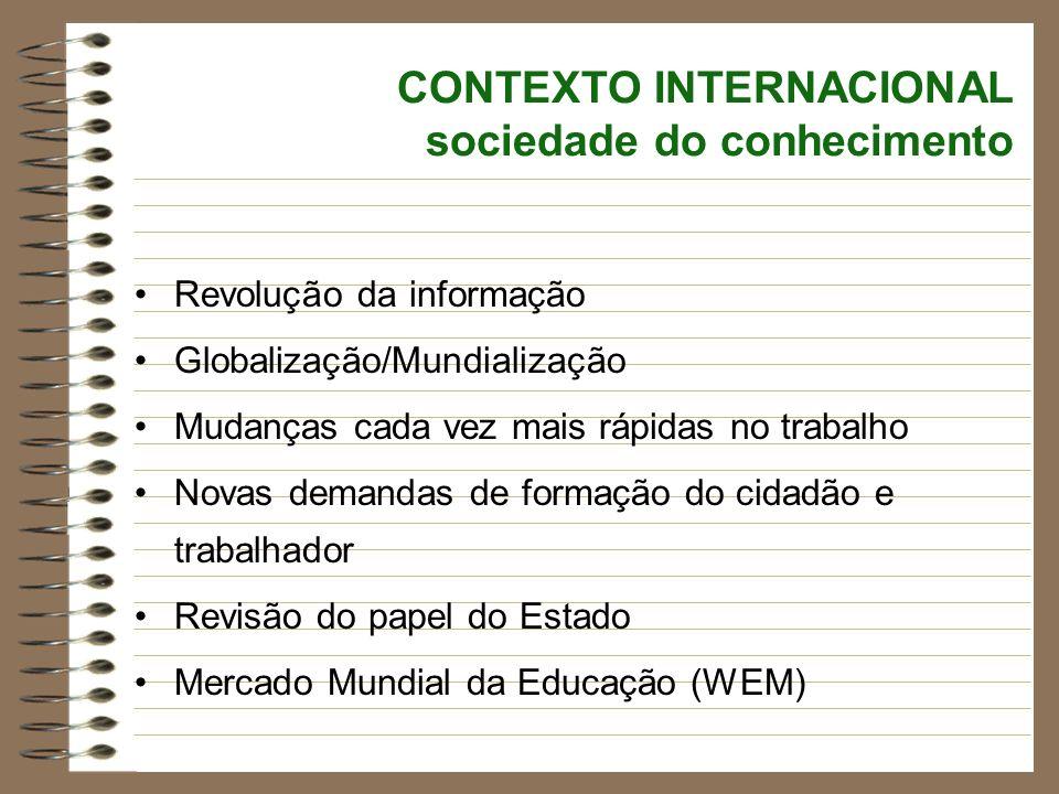 CONTEXTO INTERNACIONAL sociedade do conhecimento Revolução da informação Globalização/Mundialização Mudanças cada vez mais rápidas no trabalho Novas d