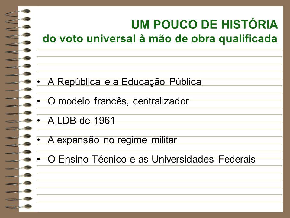 UM POUCO DE HISTÓRIA do voto universal à mão de obra qualificada A República e a Educação Pública O modelo francês, centralizador A LDB de 1961 A expa