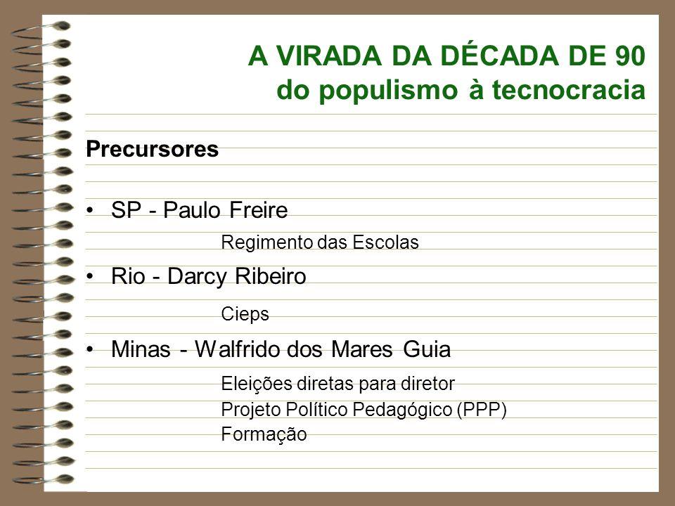 A VIRADA DA DÉCADA DE 90 do populismo à tecnocracia Precursores SP - Paulo Freire Regimento das Escolas Rio - Darcy Ribeiro Cieps Minas - Walfrido dos