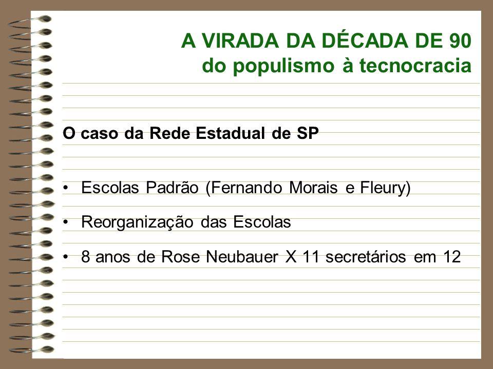 A VIRADA DA DÉCADA DE 90 do populismo à tecnocracia O caso da Rede Estadual de SP Escolas Padrão (Fernando Morais e Fleury) Reorganização das Escolas