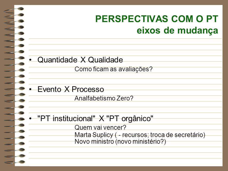 PERSPECTIVAS COM O PT eixos de mudança Quantidade X Qualidade Como ficam as avaliações? Evento X Processo Analfabetismo Zero?