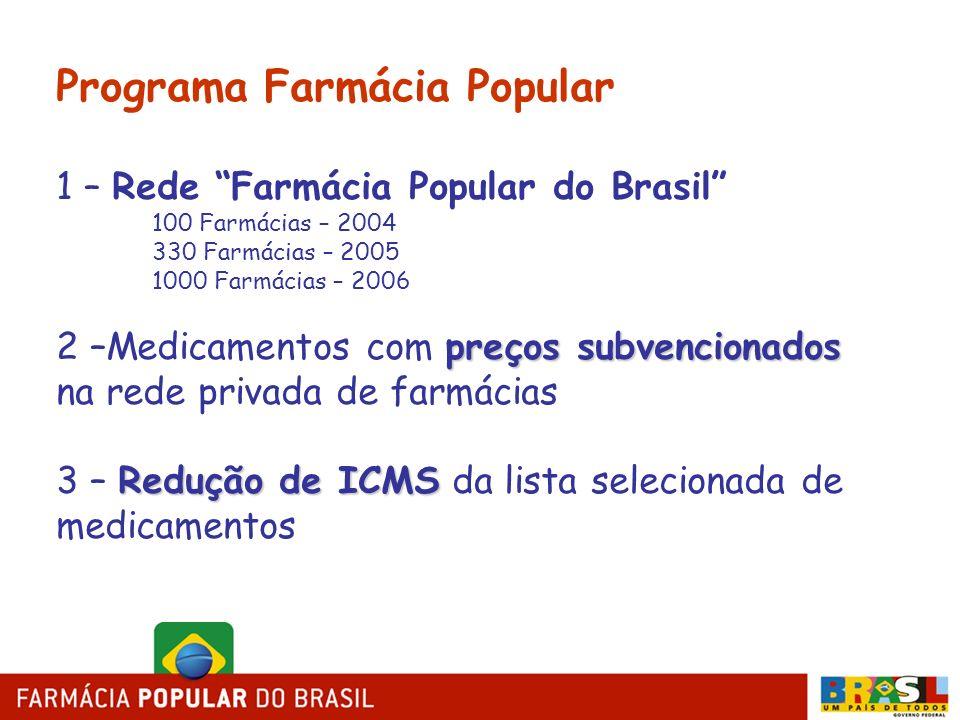 Programa Farmácia Popular 1 – Rede Farmácia Popular do Brasil 100 Farmácias – 2004 330 Farmácias – 2005 1000 Farmácias – 2006 preços subvencionados 2