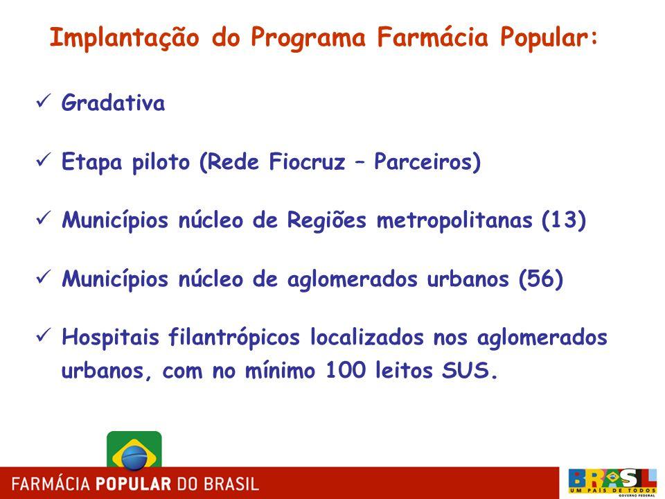 Implantação do Programa Farmácia Popular: Gradativa Etapa piloto (Rede Fiocruz – Parceiros) Municípios núcleo de Regiões metropolitanas (13) Município