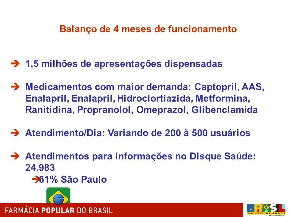 Balanço de 4 meses de funcionamento 1,5 milhões de apresentações dispensadas Medicamentos com maior demanda: Captopril, AAS, Enalapril, Enalapril, Hid