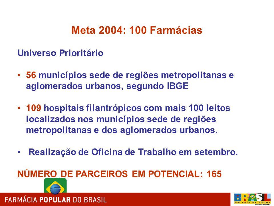 Meta 2004: 100 Farmácias Universo Prioritário 56 municípios sede de regiões metropolitanas e aglomerados urbanos, segundo IBGE 109 hospitais filantróp