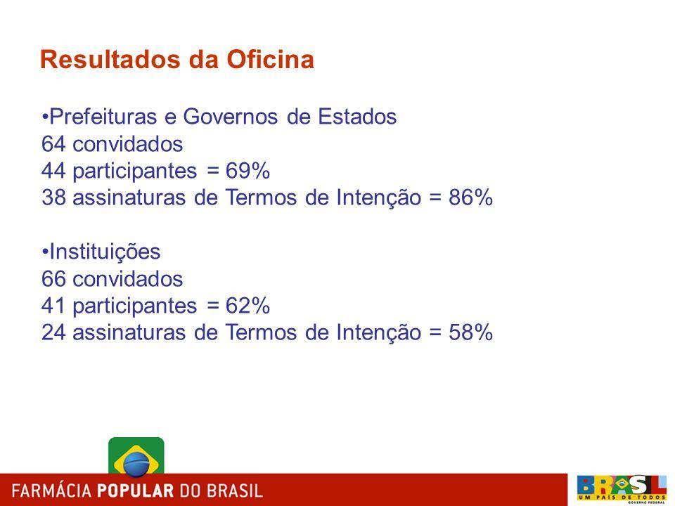 Resultados da Oficina Prefeituras e Governos de Estados 64 convidados 44 participantes = 69% 38 assinaturas de Termos de Intenção = 86% Instituições 6