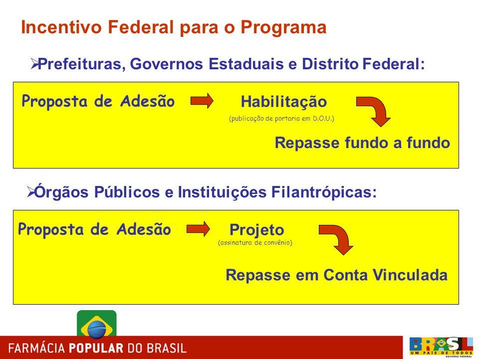 Incentivo Federal para o Programa Prefeituras, Governos Estaduais e Distrito Federal: Proposta de Adesão Habilitação Repasse fundo a fundo (publicação