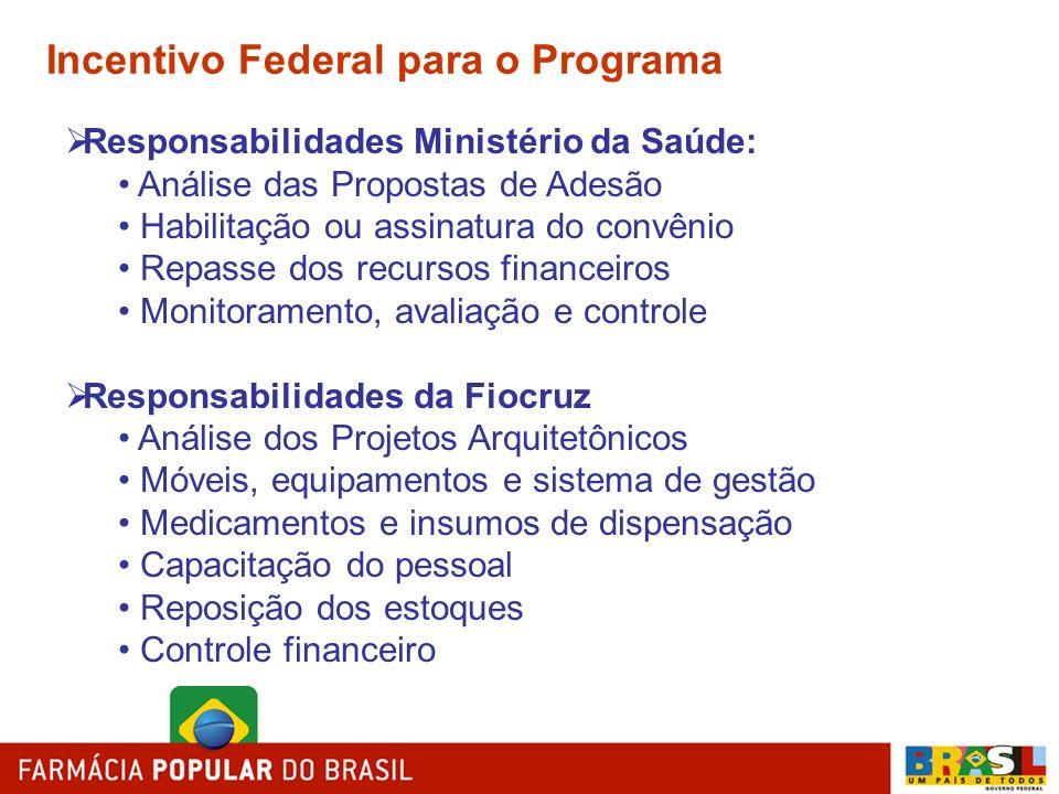 Incentivo Federal para o Programa Responsabilidades Ministério da Saúde: Análise das Propostas de Adesão Habilitação ou assinatura do convênio Repasse