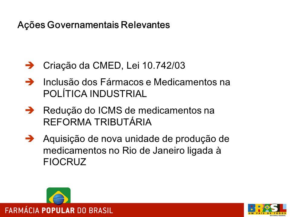 Ações Governamentais Relevantes Criação da CMED, Lei 10.742/03 Inclusão dos Fármacos e Medicamentos na POLÍTICA INDUSTRIAL Redução do ICMS de medicame