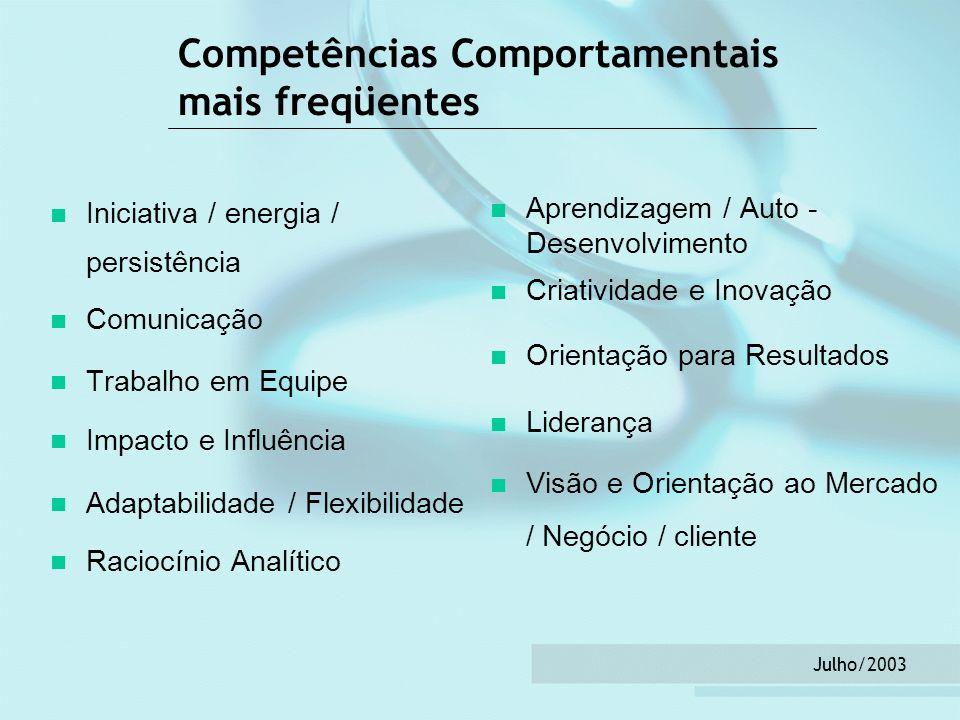 Julho/2003 Competências Comportamentais mais freqüentes Iniciativa / energia / persistência Comunicação Trabalho em Equipe Impacto e Influência Adapta