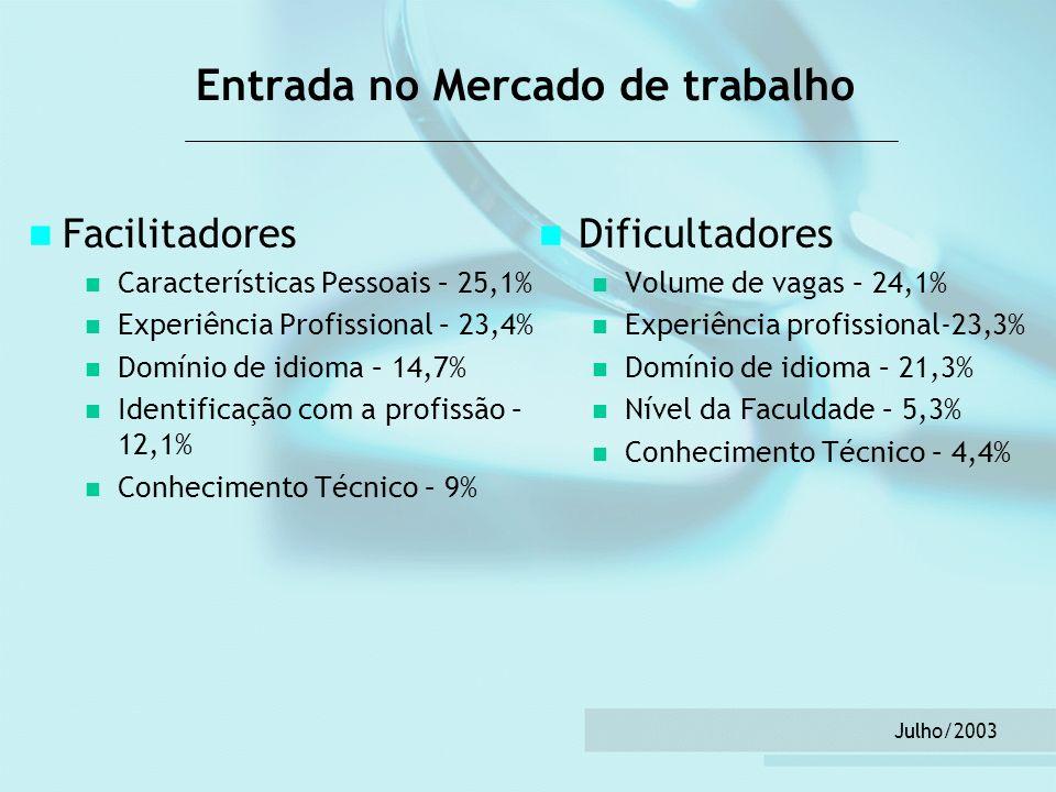 Julho/2003 Entrada no Mercado de trabalho Facilitadores Características Pessoais – 25,1% Experiência Profissional – 23,4% Domínio de idioma – 14,7% Id