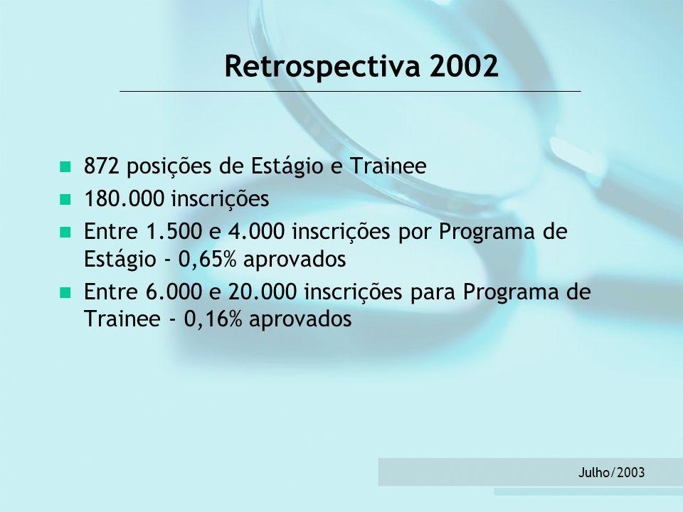 Julho/2003 Retrospectiva 2002 872 posições de Estágio e Trainee 180.000 inscrições Entre 1.500 e 4.000 inscrições por Programa de Estágio - 0,65% apro