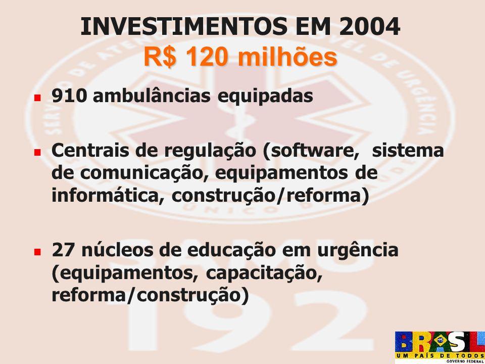 R$ 120 milhões INVESTIMENTOS EM 2004 R$ 120 milhões 910 ambulâncias equipadas Centrais de regulação (software, sistema de comunicação, equipamentos de
