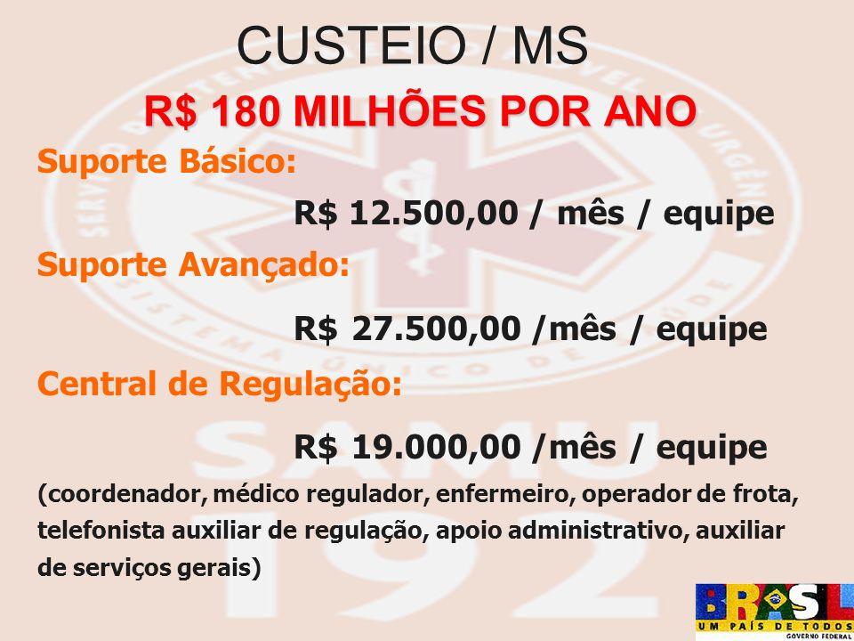 Suporte Básico: R$ 12.500,00 / mês / equipe Suporte Avançado: R$ 27.500,00 /mês / equipe Central de Regulação: R$ 19.000,00 /mês / equipe (coordenador