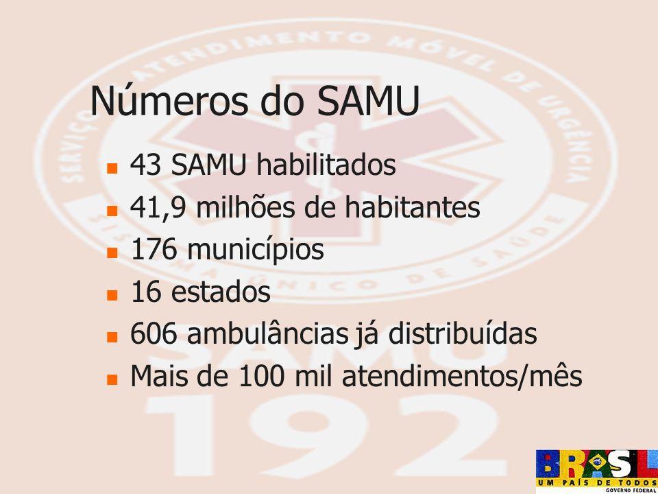 Números do SAMU 43 SAMU habilitados 41,9 milhões de habitantes 176 municípios 16 estados 606 ambulâncias já distribuídas Mais de 100 mil atendimentos/