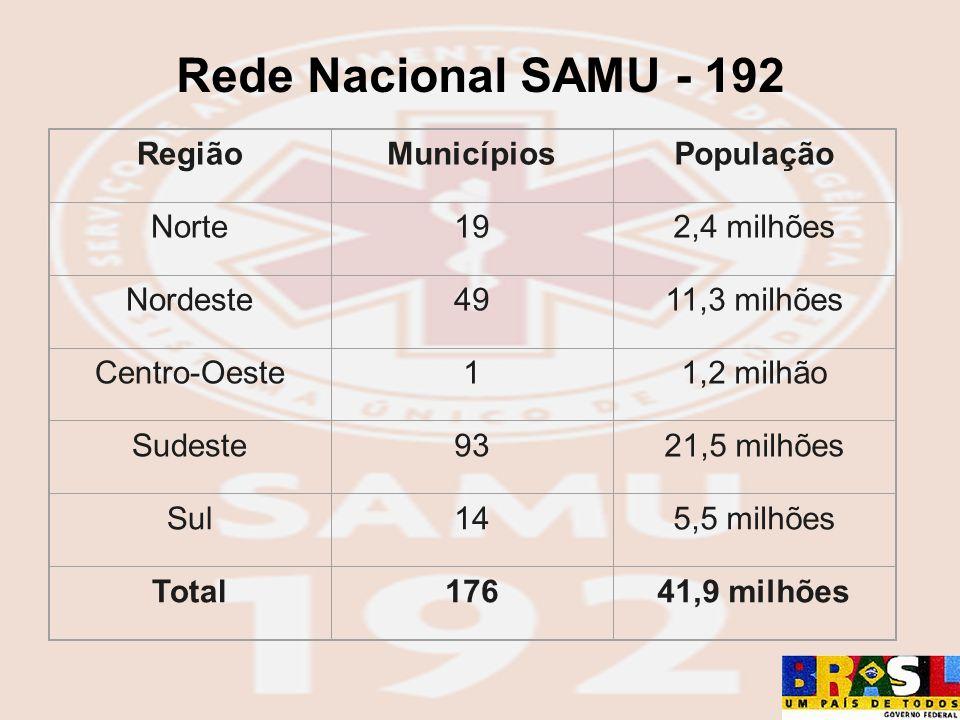 Rede Nacional SAMU - 192 RegiãoMunicípiosPopulação Norte192,4 milhões Nordeste4911,3 milhões Centro-Oeste11,2 milhão Sudeste9321,5 milhões Sul145,5 mi