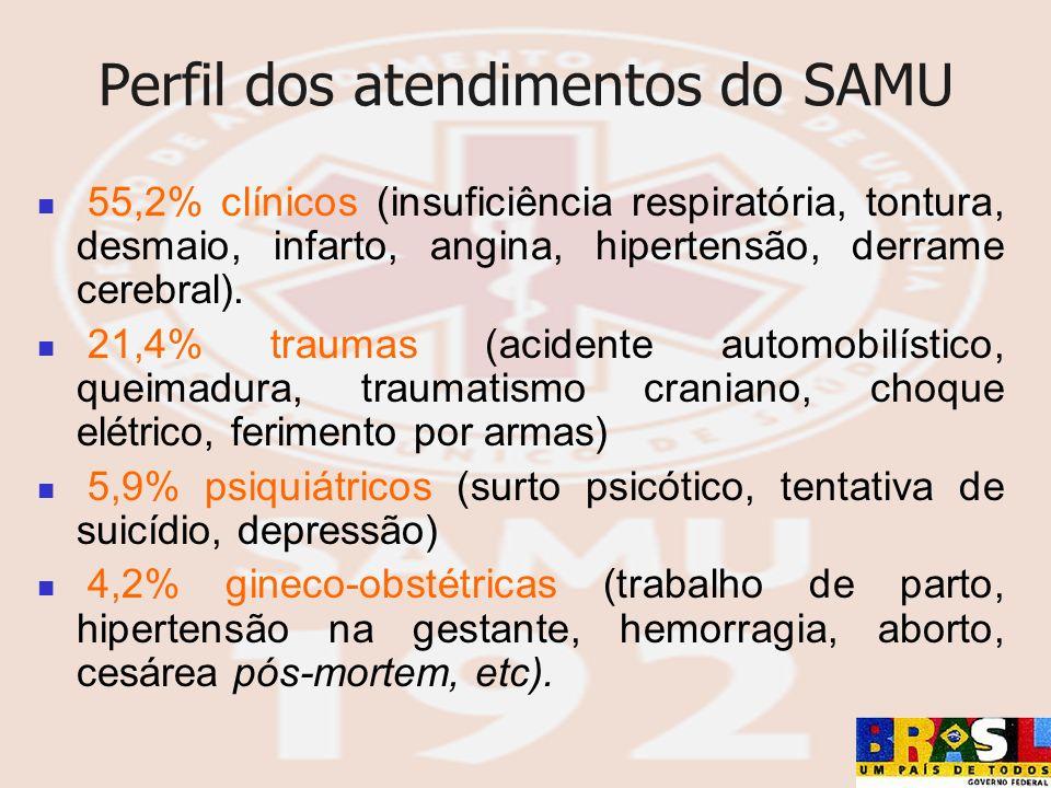 Perfil dos atendimentos do SAMU 55,2% clínicos (insuficiência respiratória, tontura, desmaio, infarto, angina, hipertensão, derrame cerebral). 21,4% t