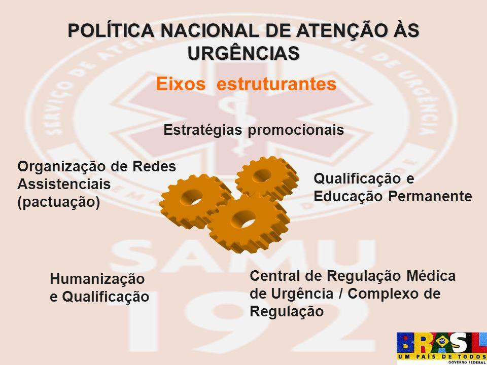 Eixos estruturantes Central de Regulação Médica de Urgência / Complexo de Regulação Estratégias promocionais Organização de Redes Assistenciais (pactu