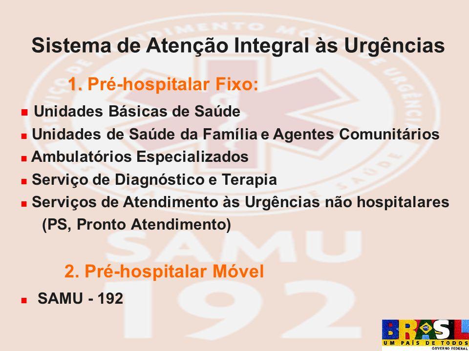 1. 1. Pré-hospitalar Fixo: Unidades Básicas de Saúde Unidades de Saúde da Família e Agentes Comunitários Ambulatórios Especializados Serviço de Diagnó