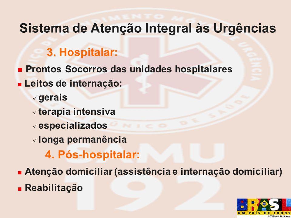 3. 3. Hospitalar: Prontos Socorros das unidades hospitalares Leitos de internação: gerais terapia intensiva especializados longa permanência 4. Pós-ho