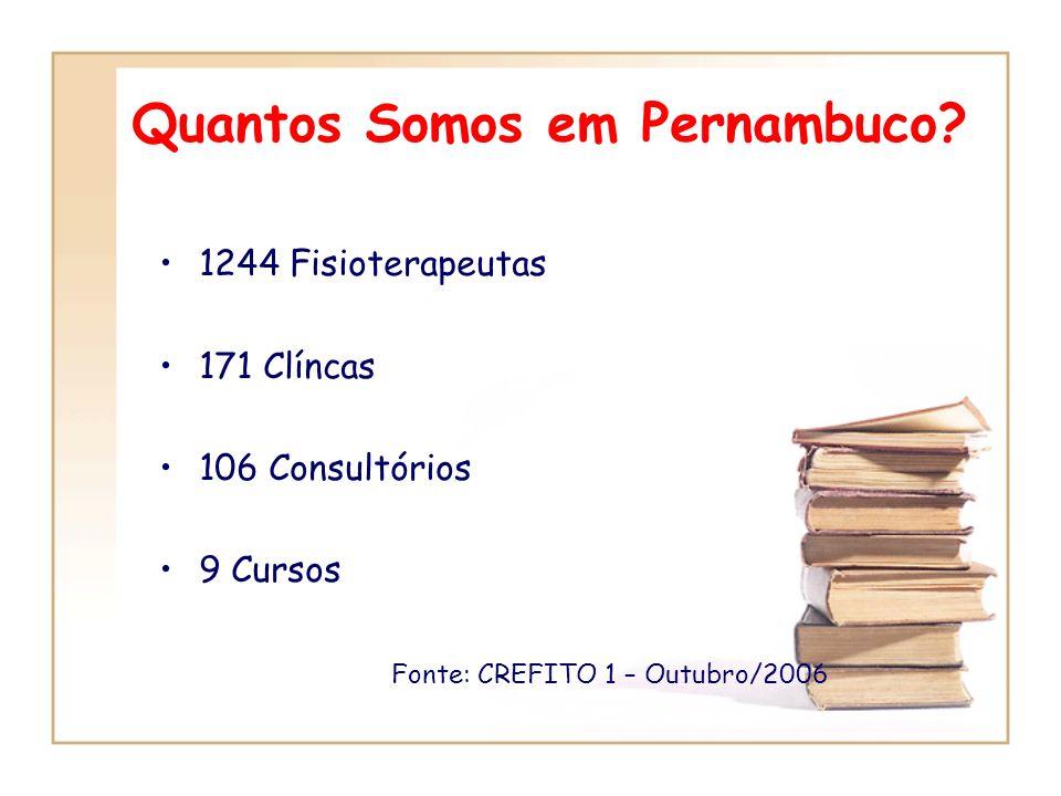 Quantos Somos em Pernambuco? 1244 Fisioterapeutas 171 Clíncas 106 Consultórios 9 Cursos Fonte: CREFITO 1 – Outubro/2006