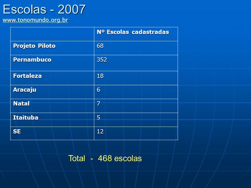 Escolas - 2007 www.tonomundo.org.br Nº Escolas cadastradas Projeto Piloto 68 Pernambuco352 Fortaleza18 Aracaju6 Natal7 Itaituba5 SE12 Total - 468 esco