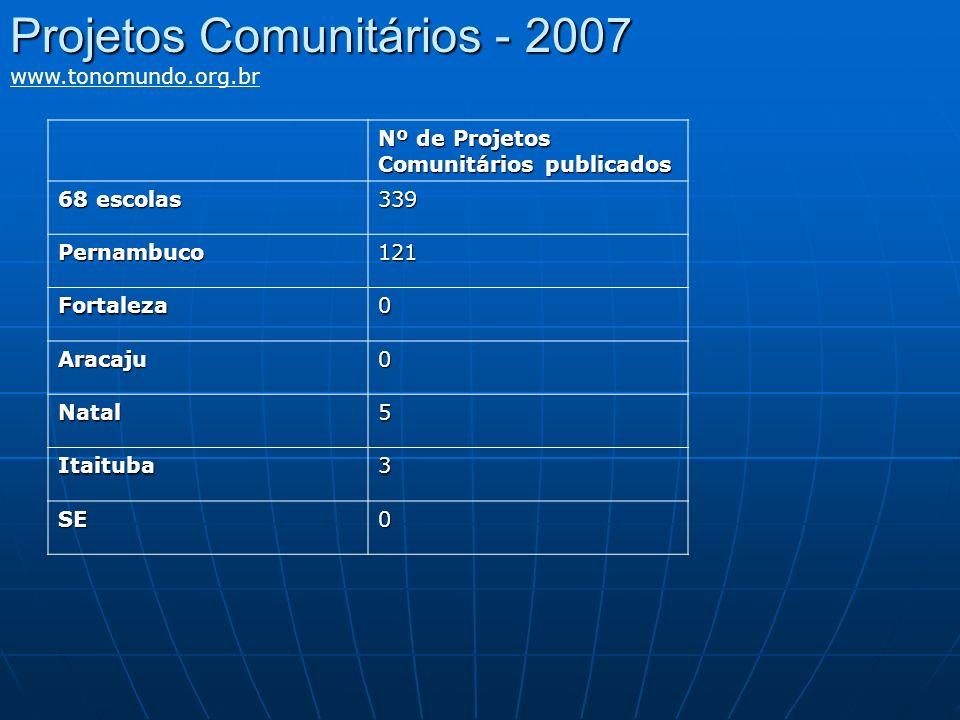 Projetos Comunitários - 2007 www.tonomundo.org.br Nº de Projetos Comunitários publicados 68 escolas 339 Pernambuco121 Fortaleza0 Aracaju0 Natal5 Itait