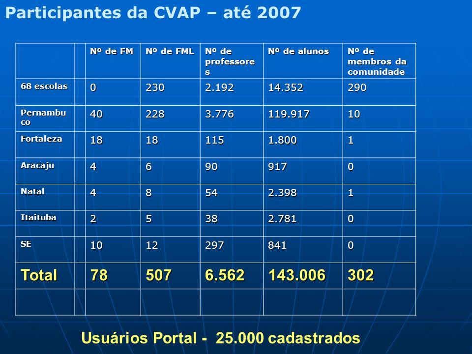 Participantes da CVAP – até 2007 Nº de FM Nº de FML Nº de professore s Nº de alunos Nº de membros da comunidade 68 escolas 02302.19214.352290 Pernambu