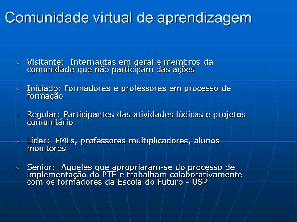 Comunidade virtual de aprendizagem Visitante: Internautas em geral e membros da comunidade que não participam das ações Visitante: Internautas em gera