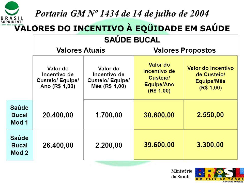 Ministério da Saúde VALORES DO INCENTIVO À EQÜIDADE EM SAÚDE SAÚDE BUCAL SAÚDE BUCAL Valores Atuais Valores Propostos Valor do Incentivo de Custeio/ E