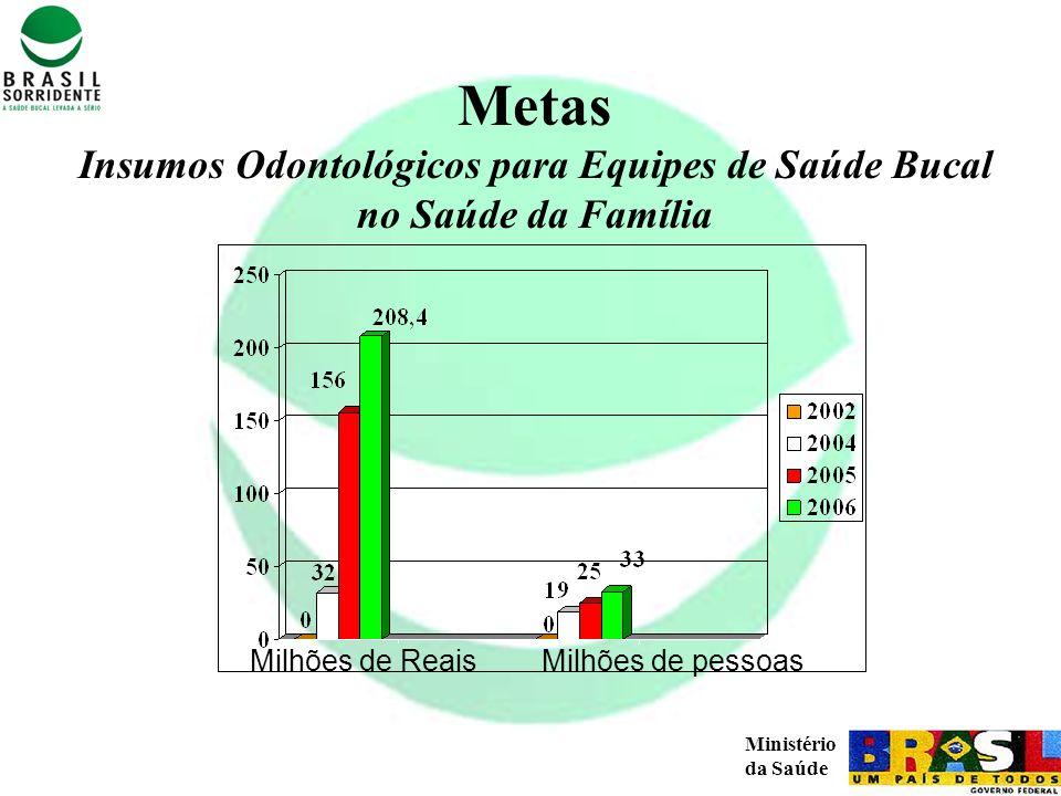 Ministério da Saúde Metas Insumos Odontológicos para Equipes de Saúde Bucal no Saúde da Família Milhões de ReaisMilhões de pessoas