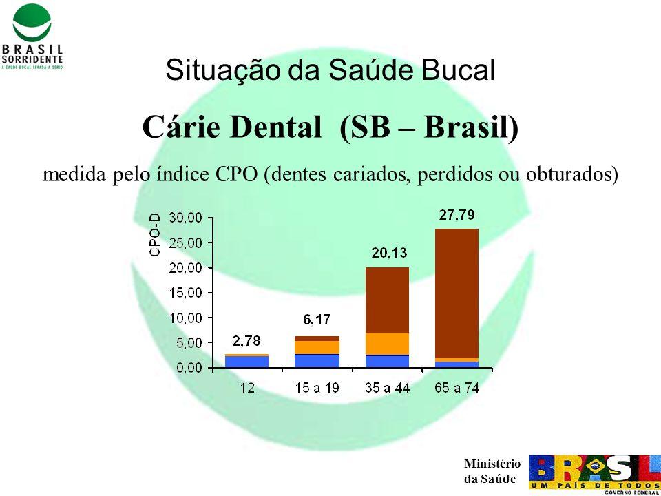 Ministério da Saúde Cárie Dental (SB – Brasil) medida pelo índice CPO (dentes cariados, perdidos ou obturados) Situação da Saúde Bucal