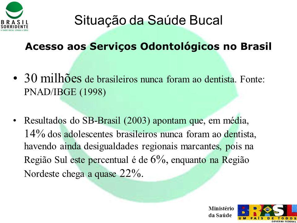 Ministério da Saúde Acesso aos Serviços Odontológicos no Brasil 30 milhões de brasileiros nunca foram ao dentista. Fonte: PNAD/IBGE (1998) Resultados