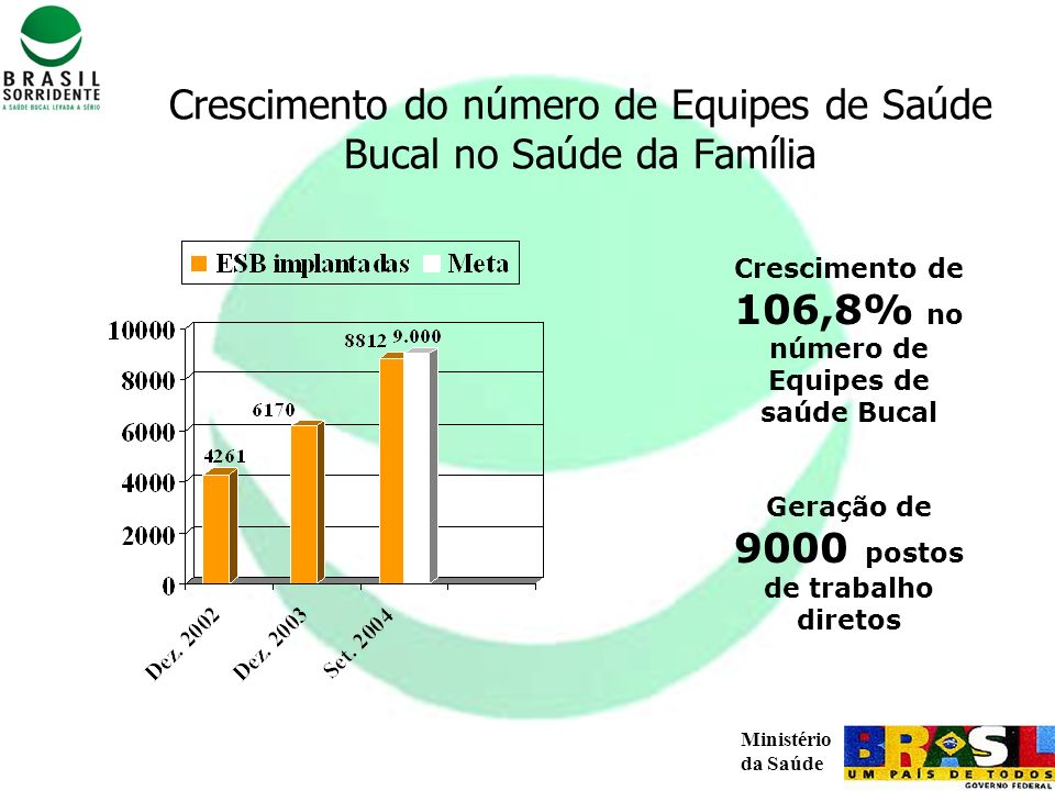 Ministério da Saúde Crescimento do número de Equipes de Saúde Bucal no Saúde da Família Crescimento de 106,8% no número de Equipes de saúde Bucal Gera