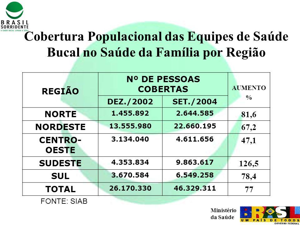 Ministério da Saúde Cobertura Populacional das Equipes de Saúde Bucal no Saúde da Família por Região FONTE: SIAB REGIÃO Nº DE PESSOAS COBERTAS AUMENTO