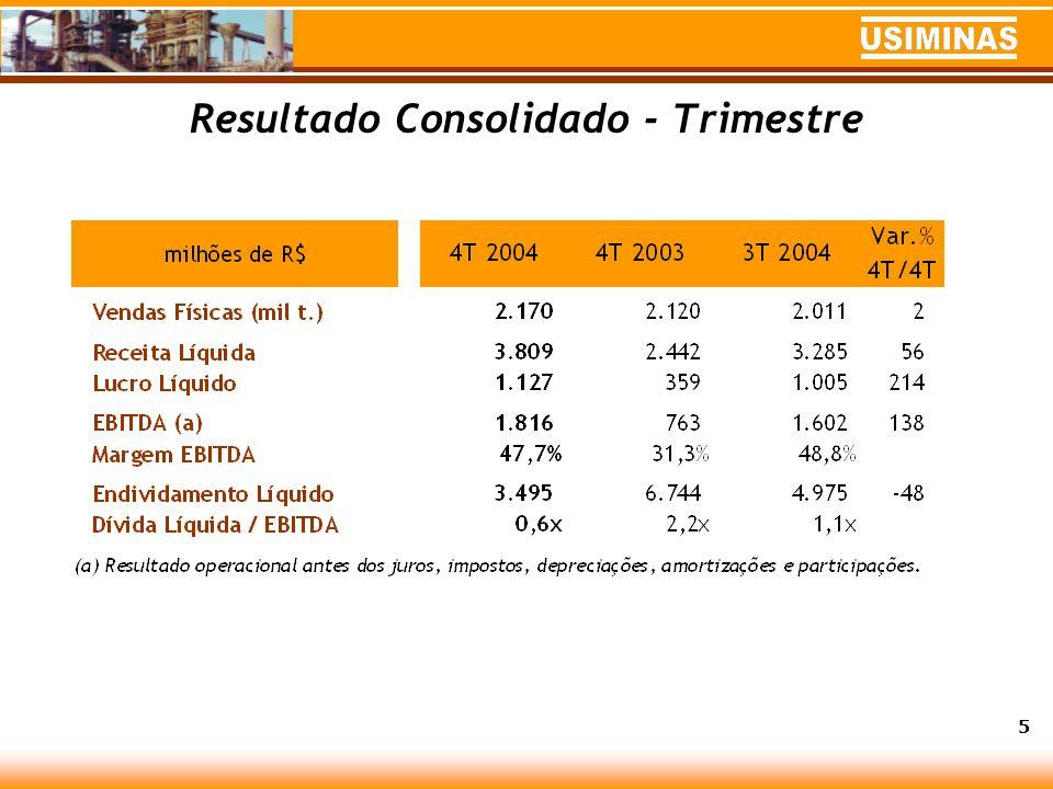 Metas do Sistema Usiminas em 2005 Manutenção do patamar de comercialização de 8 milhões de toneladas de produtos; Priorização do mercado doméstico = 75% das vendas, investindo na estabilidade das relações comerciais e manutenção da rentabilidade dos negócios.