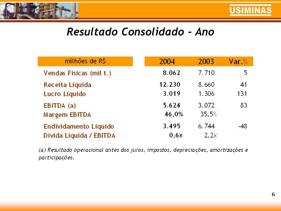 Usiminas - Vendas 7 Sistema comercializou 2,2 MMt no 4T04 e 8,1 MMt no ano, 5% acima de 2003.