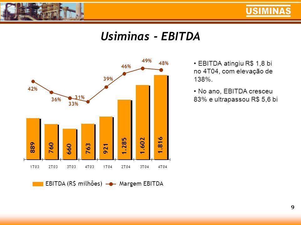 Usiminas – Dívida Líquida Consolidada 10 8,17,4 6,76,3 6,1 5,0 3,5 2,7 2,2 2,0 1,7 2,2 1,1 0,6 1T032T033T034T031T042T043T044T04 DLC (R$ bilhões) DLC/EBITDA Em 2004, sólida geração de caixa permitiu reduzir o endividamento do Sistema em US$ 621 milhões.