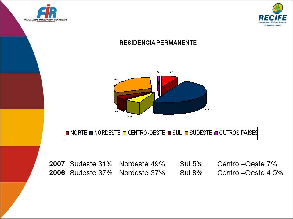 2007 Sudeste 31% Nordeste 49% Sul 5% Centro –Oeste 7% 2006 Sudeste 37% Nordeste 37% Sul 8% Centro –Oeste 4,5% RESIDÊNCIA PERMANENTE