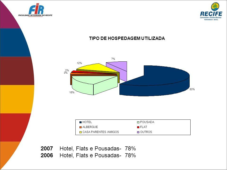 2007 Hotel, Flats e Pousadas- 78% 2006 Hotel, Flats e Pousadas- 78% 60% 16% 3% 2% 12% 7% HOTELPOUSADA ALBERGUEFLAT CASA PARENTES /AMIGOSOUTROS TIPO DE