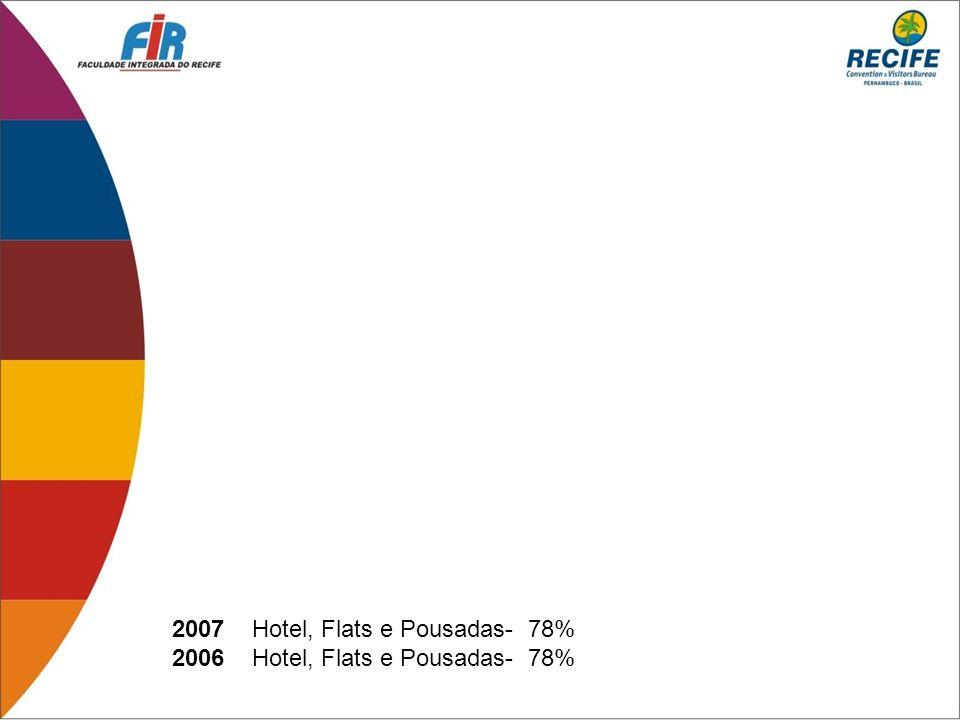 2007 Hotel, Flats e Pousadas- 78% 2006 Hotel, Flats e Pousadas- 78%