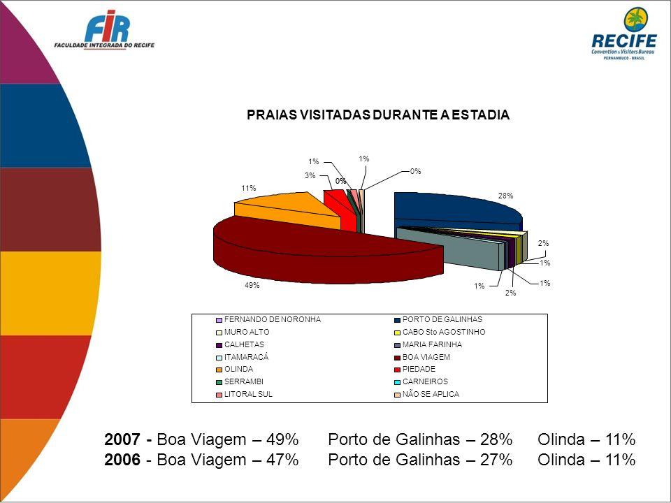 2007 - Boa Viagem – 49% Porto de Galinhas – 28% Olinda – 11% 2006 - Boa Viagem – 47% Porto de Galinhas – 27% Olinda – 11% 28% 49% 11% 0% 2% 1% 2% 1% 0