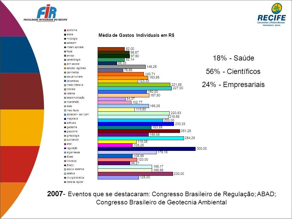 2007- Eventos que se destacaram: Congresso Brasileiro de Regulação; ABAD; Congresso Brasileiro de Geotecnia Ambiental 18% - Saúde 56% - Científicos 24