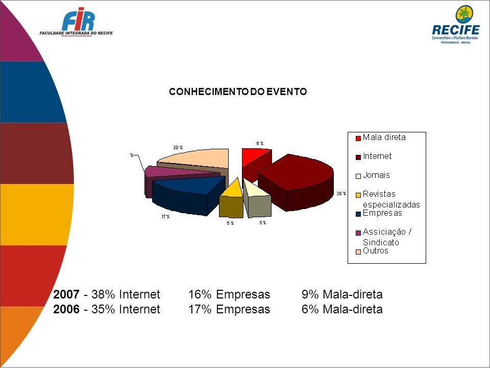 CONHECIMENTO DO EVENTO 2007 - 38% Internet 16% Empresas 9% Mala-direta 2006 - 35% Internet 17% Empresas 6% Mala-direta