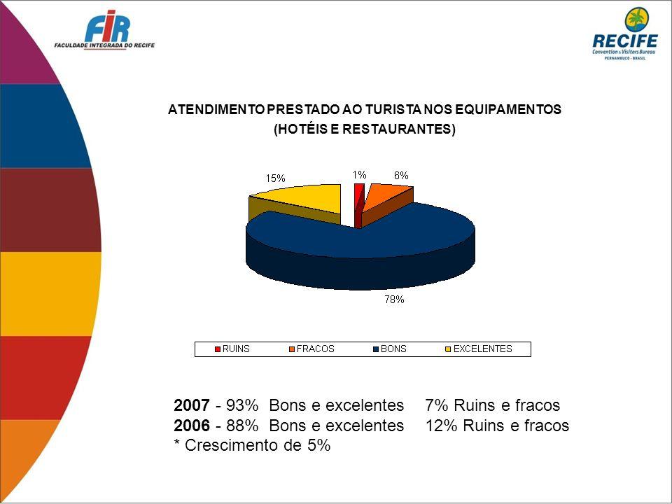 ATENDIMENTO PRESTADO AO TURISTA NOS EQUIPAMENTOS (HOTÉIS E RESTAURANTES) 2007 - 93% Bons e excelentes 7% Ruins e fracos 2006 - 88% Bons e excelentes 1