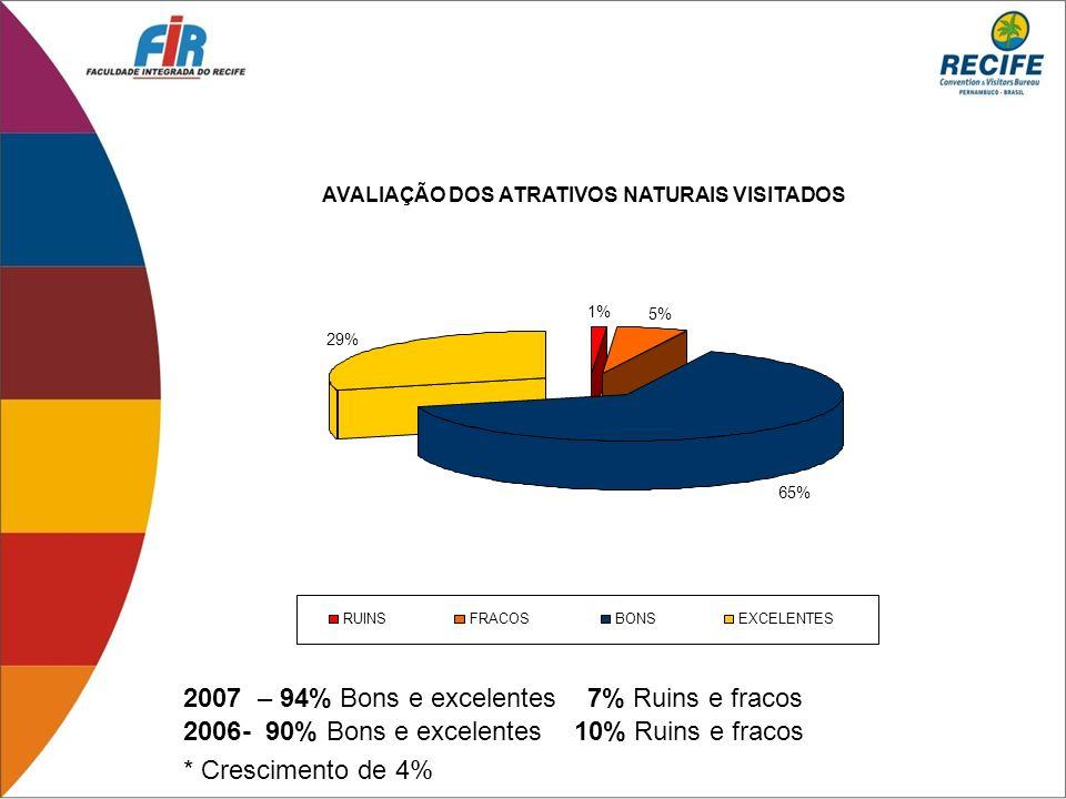 2007 – 94% Bons e excelentes 7% Ruins e fracos 2006- 90% Bons e excelentes 10% Ruins e fracos AVALIAÇÃO DOS ATRATIVOS NATURAIS VISITADOS 1% 5% 65% 29%