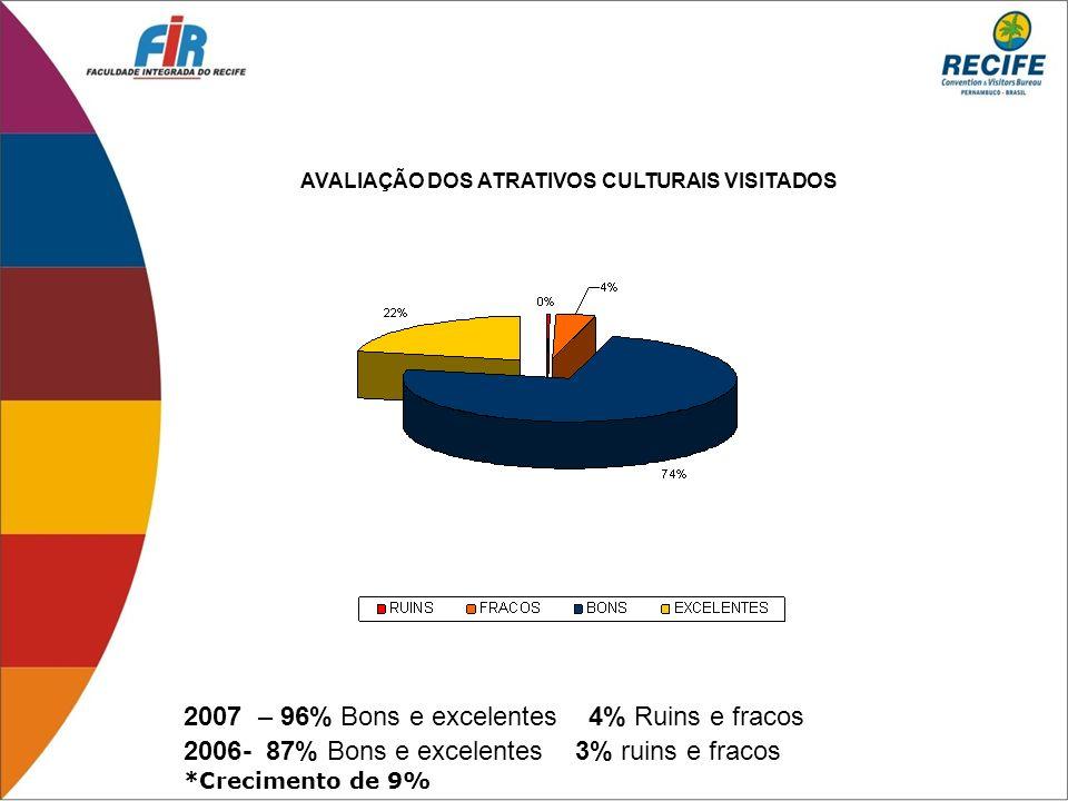AVALIAÇÃO DOS ATRATIVOS CULTURAIS VISITADOS 2006- 87% Bons e excelentes 3% ruins e fracos *Crecimento de 9% 2007 – 96% Bons e excelentes 4% Ruins e fr