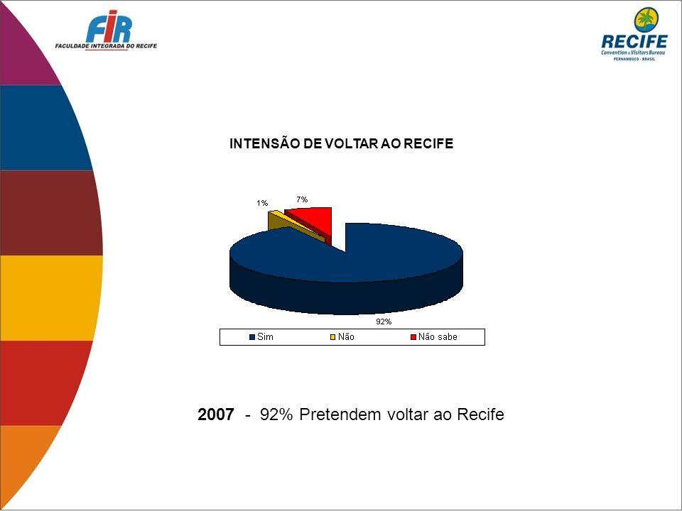 2007 - 92% Pretendem voltar ao Recife INTENSÃO DE VOLTAR AO RECIFE