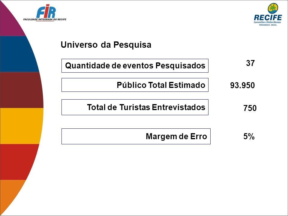 Quantidade de eventos Pesquisados Público Total Estimado Total de Turistas Entrevistados Margem de Erro 37 93.950 750 5% Universo da Pesquisa