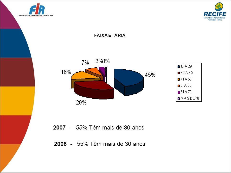 2007 Shopping Recife– 74% Tacaruna – 20% 2006 Shopping Recife– 62% Tacaruna – 33% SHOPPINGS VISITADOS DURANTE A ESTADIA 74% 20% 4% 0% 2% 0% RECIFETACARUNABOA VISTA PLAZAGUARARAPESESPAÇO ALFANDEGA